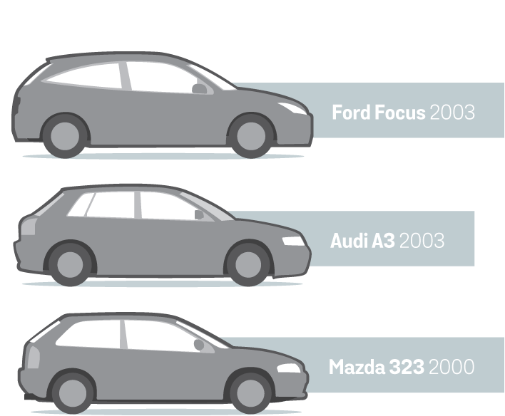 Alternatives hatchback cars: Ford Focus 2003, Audi A3 2003, Mazda 323 2000.