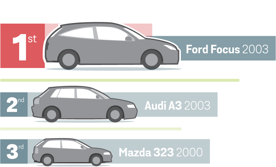 Rankings showing the best alternative: Ford Focus 2003, followed by Audi A3 2003 and Mazda 323 2000.